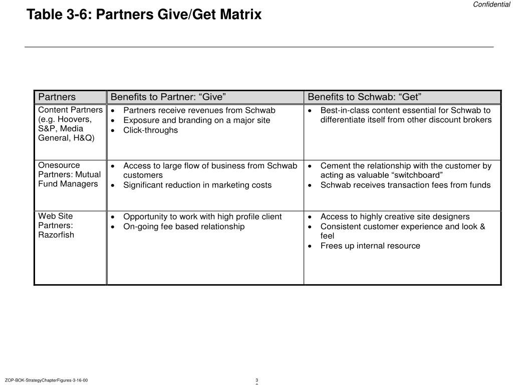 Table 3-6: Partners Give/Get Matrix