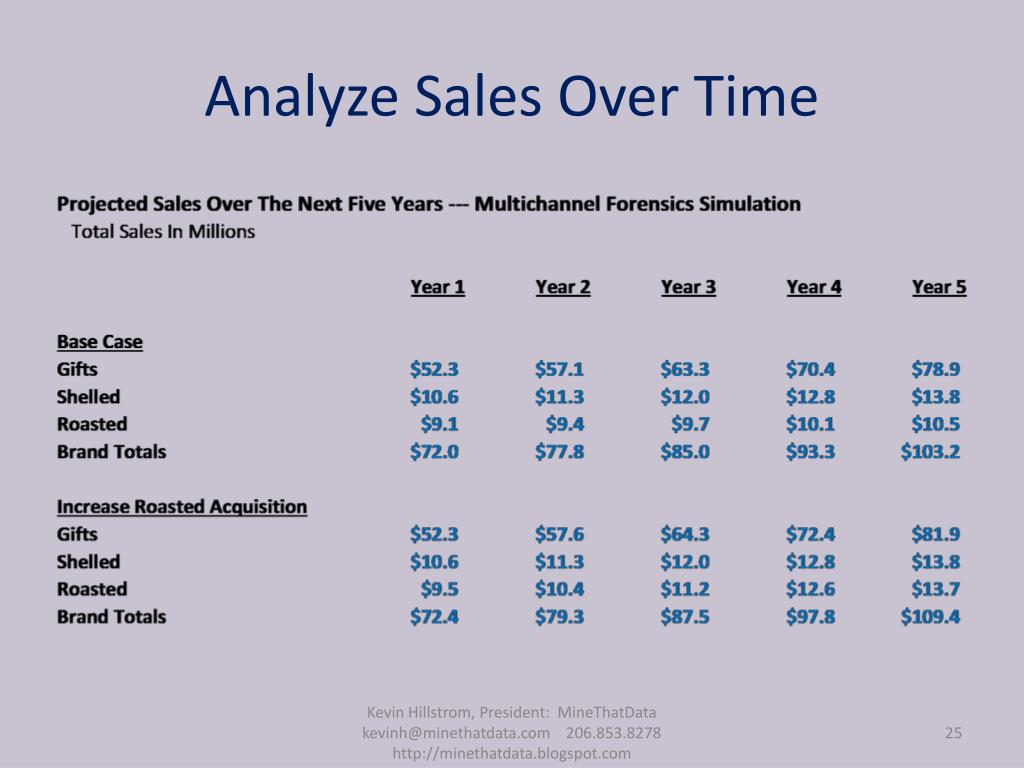 Analyze Sales Over Time