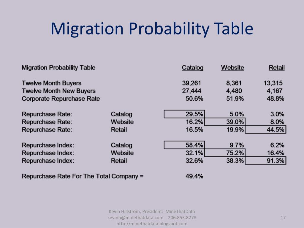 Migration Probability Table