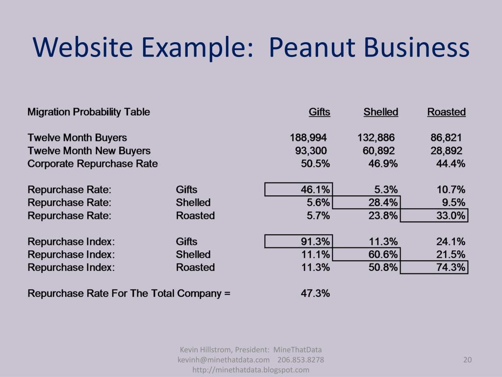 Website Example:  Peanut Business