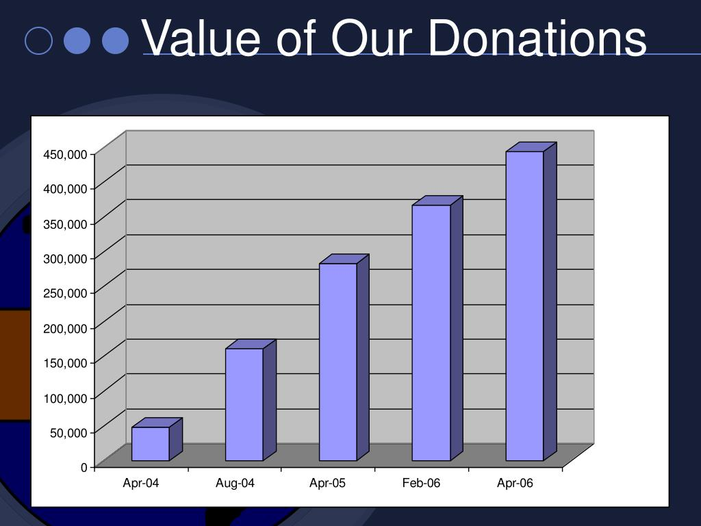 Value of Our Donations