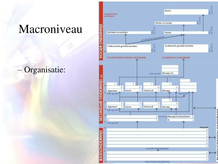 Macroniveau