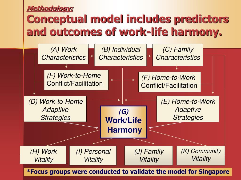WORK-LIFE HARMONY CONCEPTUAL MODEL
