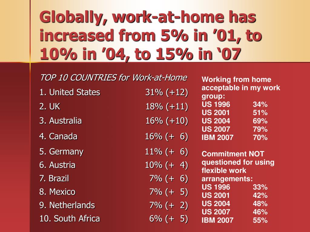 Globally, work-at-home has increased from 5% in '01, to 10% in '04, to 15% in '07