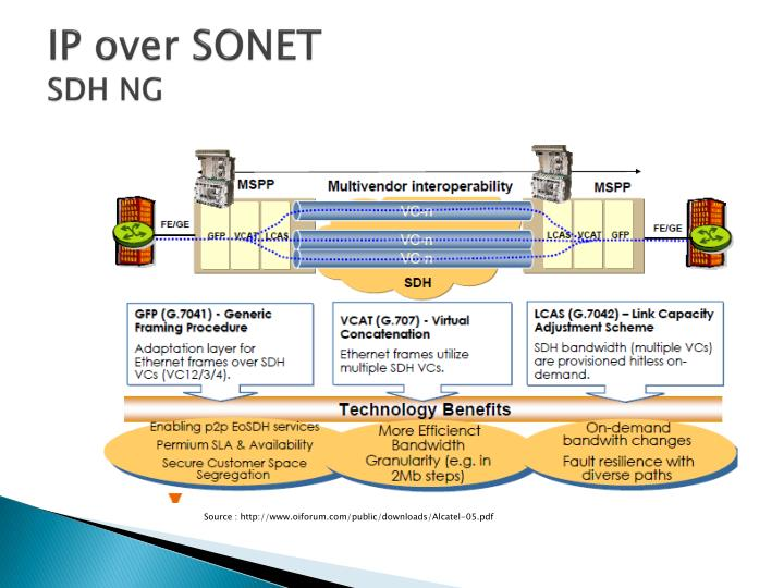 IP over SONET