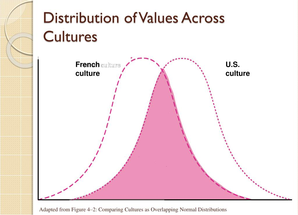 Distribution of Values Across Cultures