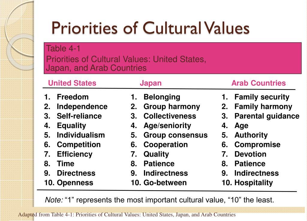 Priorities of Cultural Values