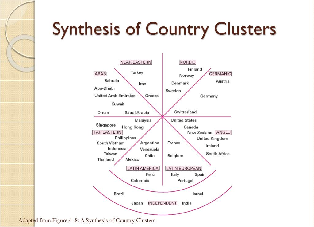 Synthesis of Country Clusters