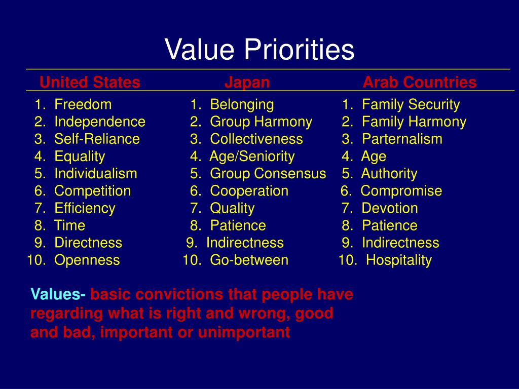 Value Priorities