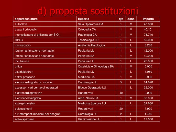 d) proposta sostituzioni