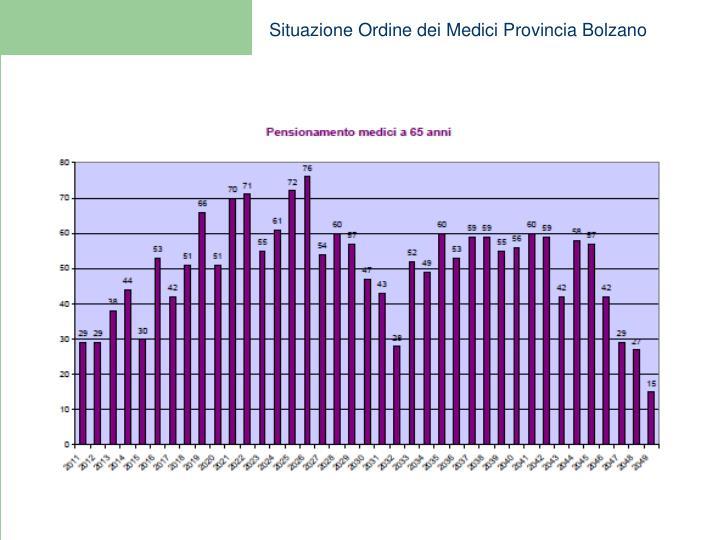 Situazione Ordine dei Medici Provincia Bolzano