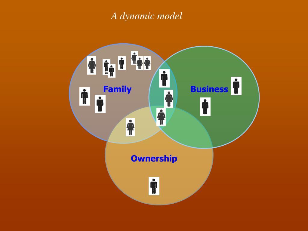 A dynamic model