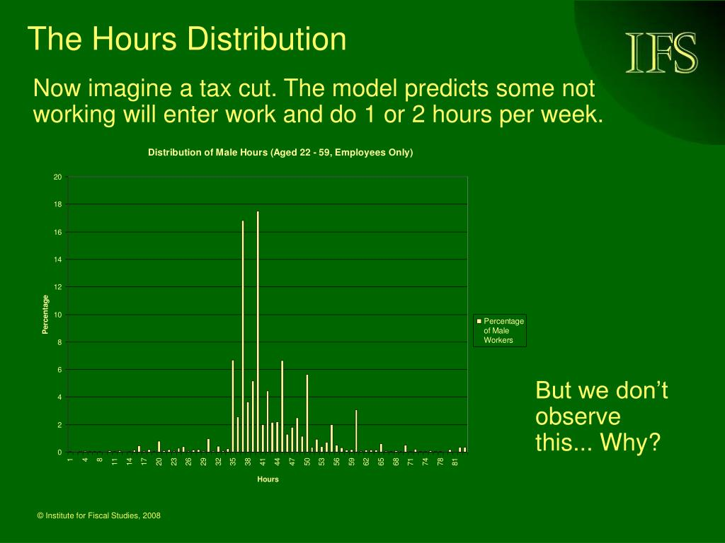 The Hours Distribution