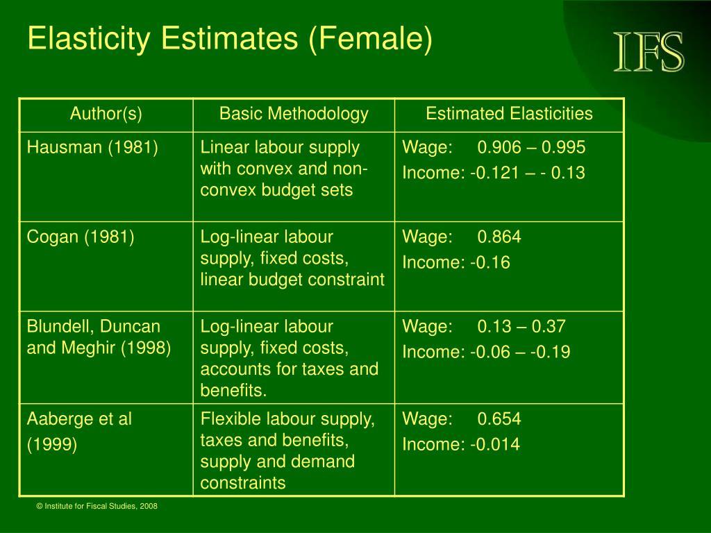 Elasticity Estimates (Female)