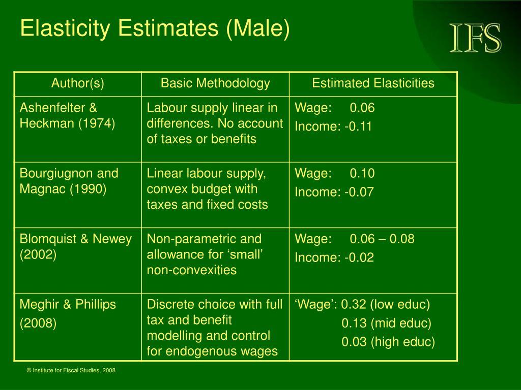 Elasticity Estimates (Male)