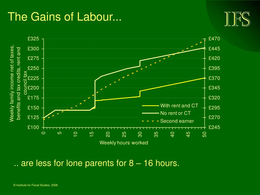 The Gains of Labour...