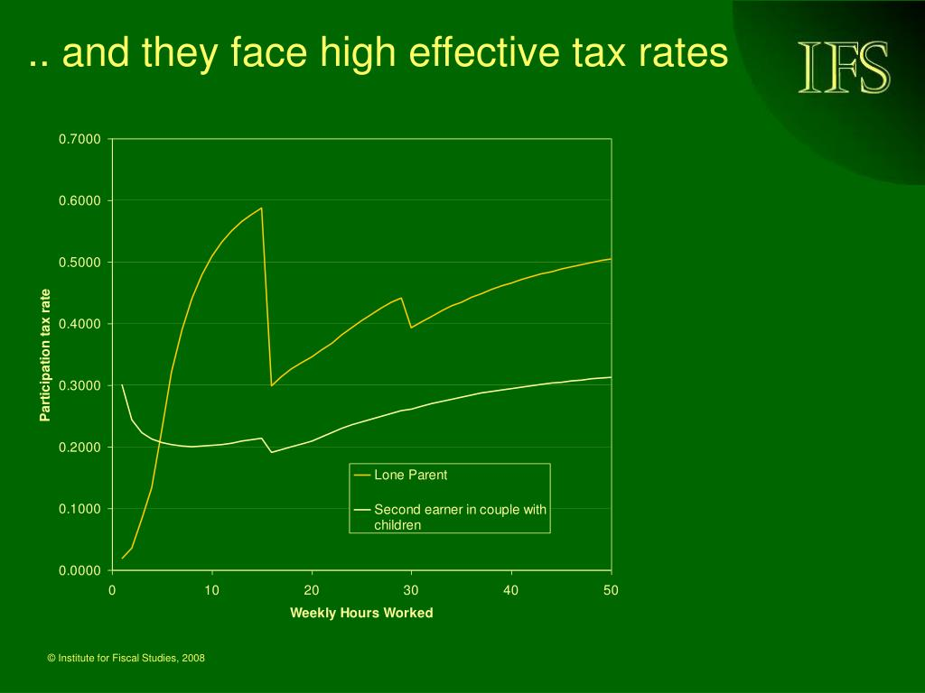 .. and they face high effective tax rates