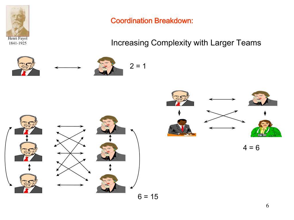 Coordination Breakdown: