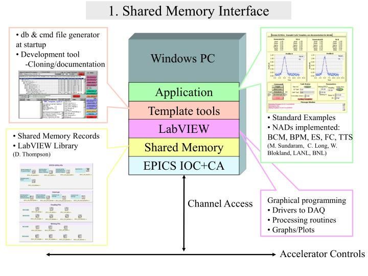 1. Shared Memory Interface