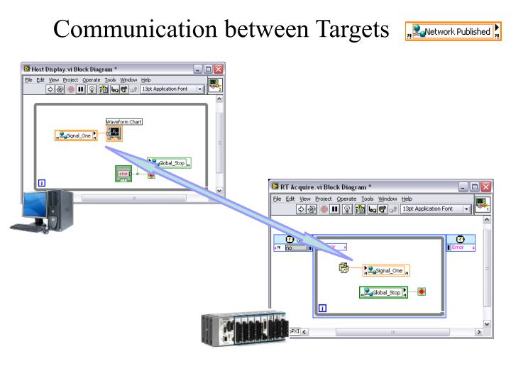 Communication between Targets