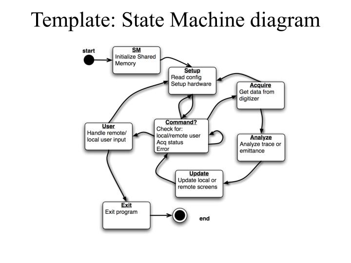 Template: State Machine diagram