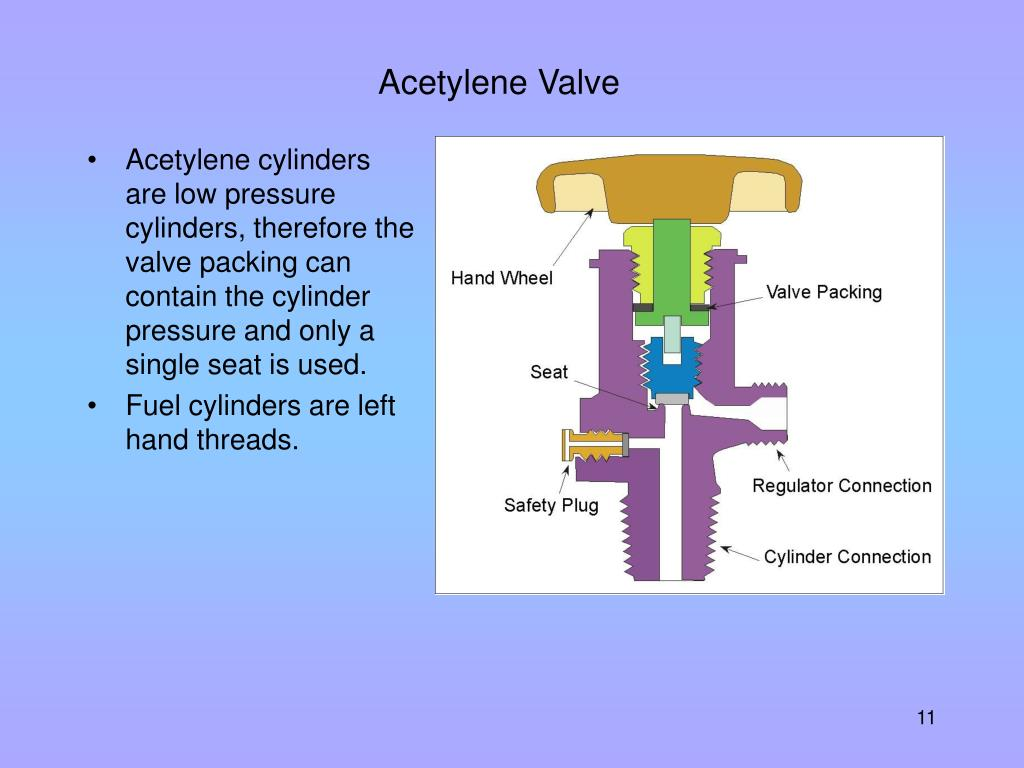 Acetylene Valve