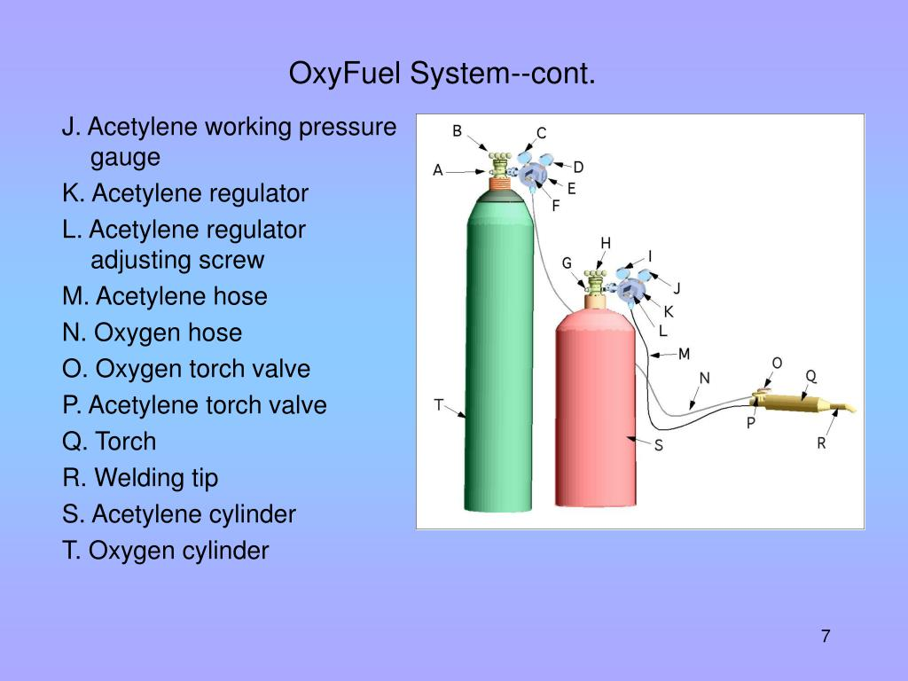 OxyFuel System--cont.