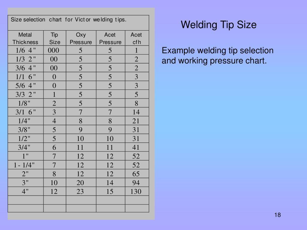 Welding Tip Size