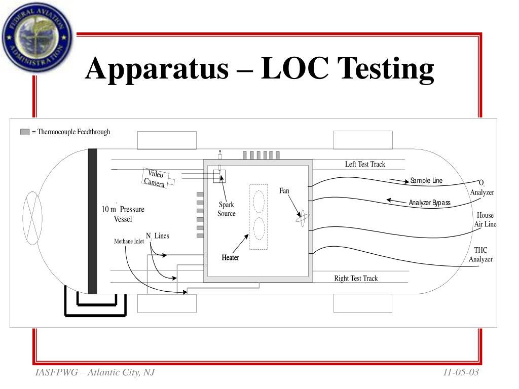Apparatus – LOC Testing