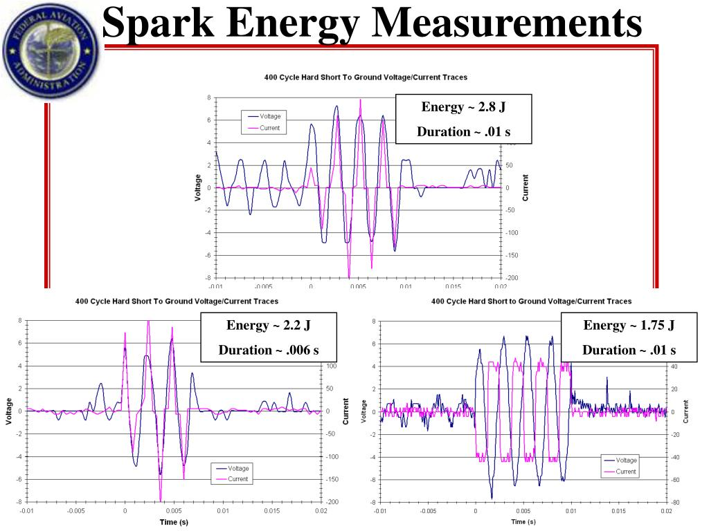 Spark Energy Measurements