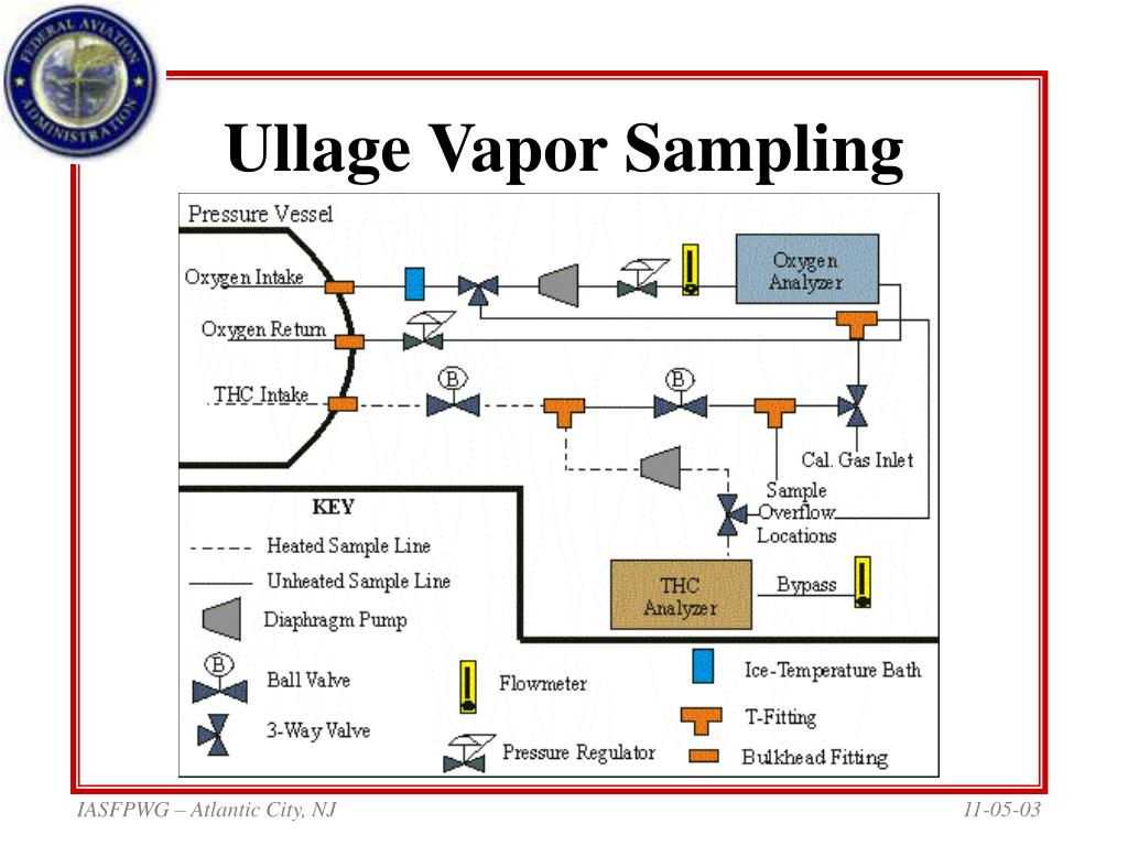 Ullage Vapor Sampling