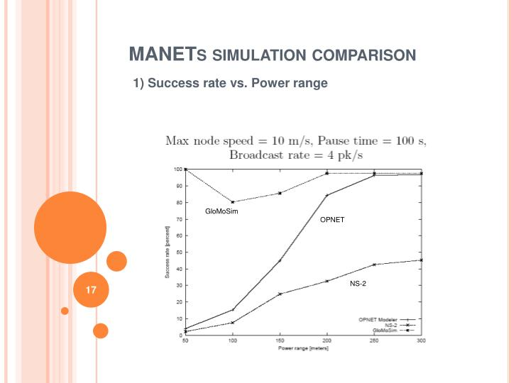 MANETs simulation comparison