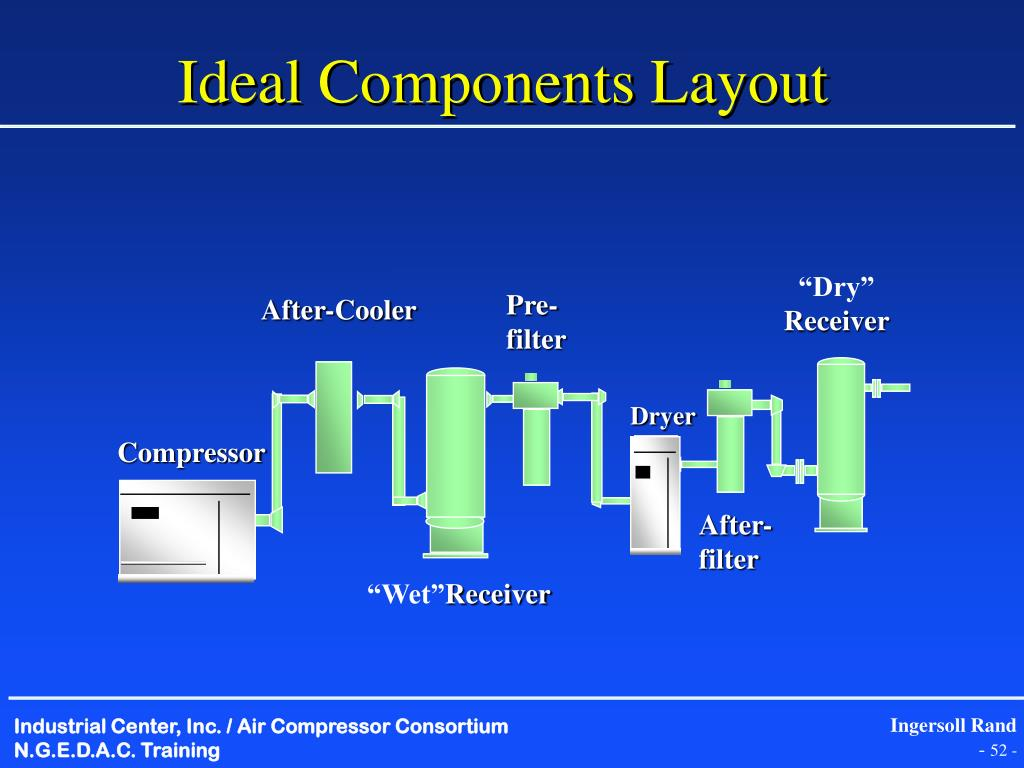 Ideal Components Layout