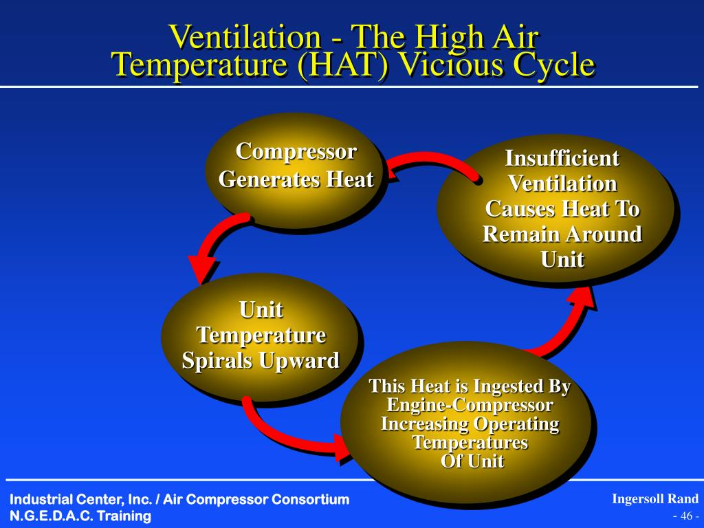 Ventilation - The High Air Temperature (HAT) Vicious Cycle