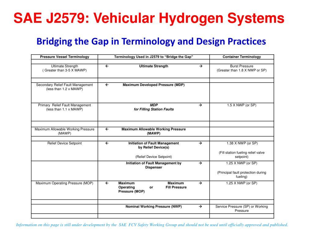 SAE J2579: Vehicular Hydrogen Systems