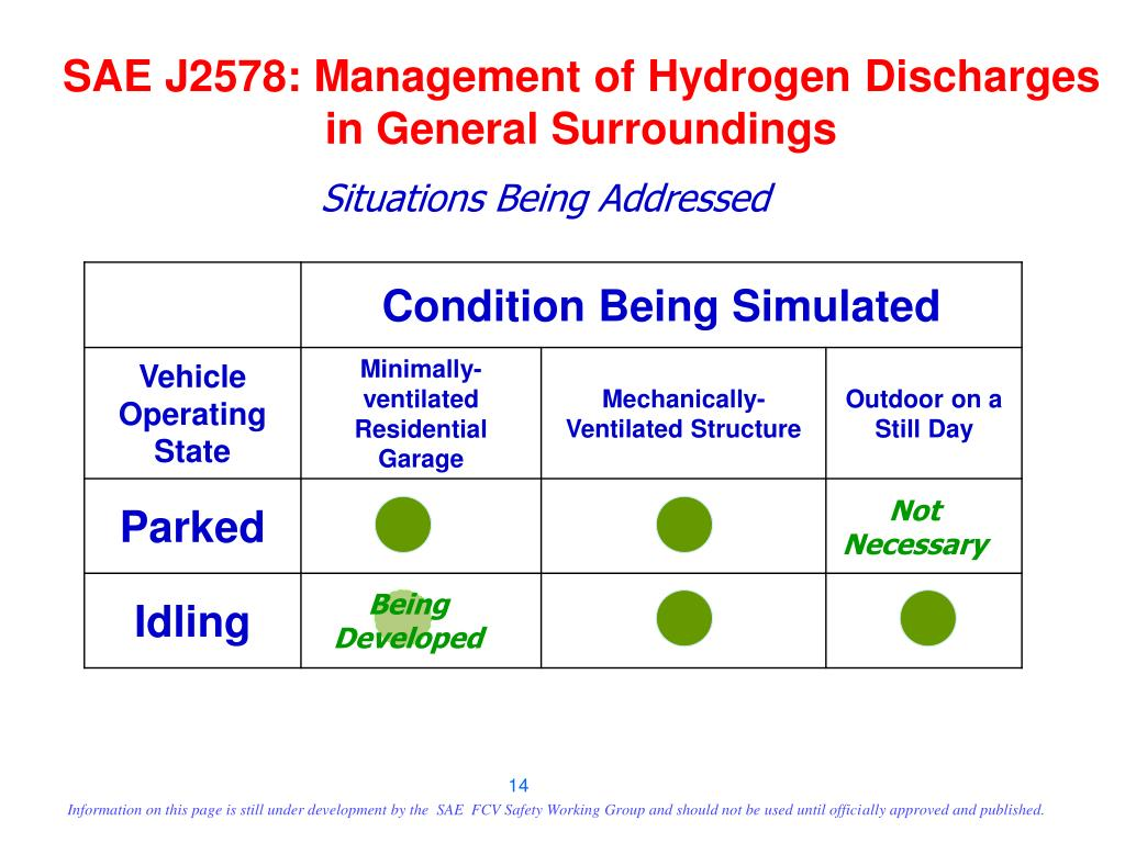 SAE J2578: Management of Hydrogen Discharges in General Surroundings