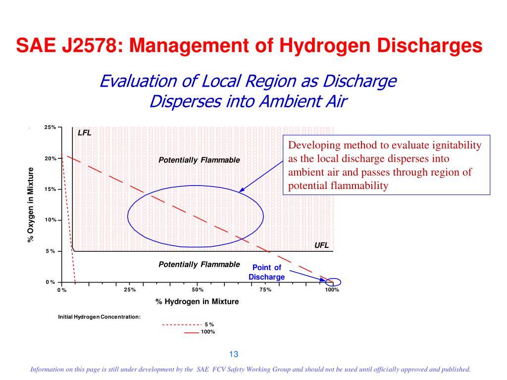 SAE J2578: Management of Hydrogen Discharges