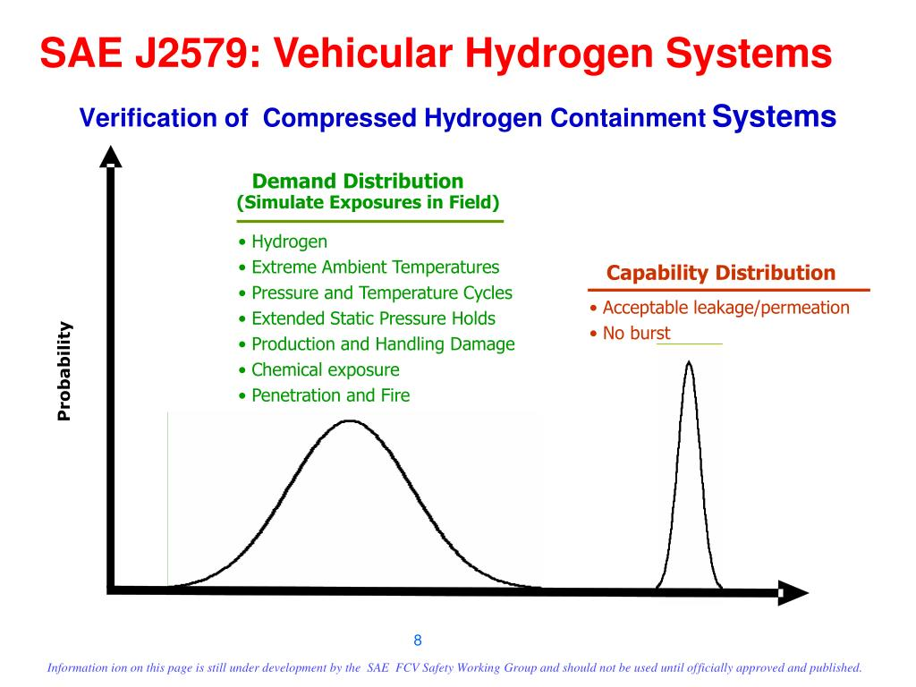Verification of  Compressed Hydrogen Containment