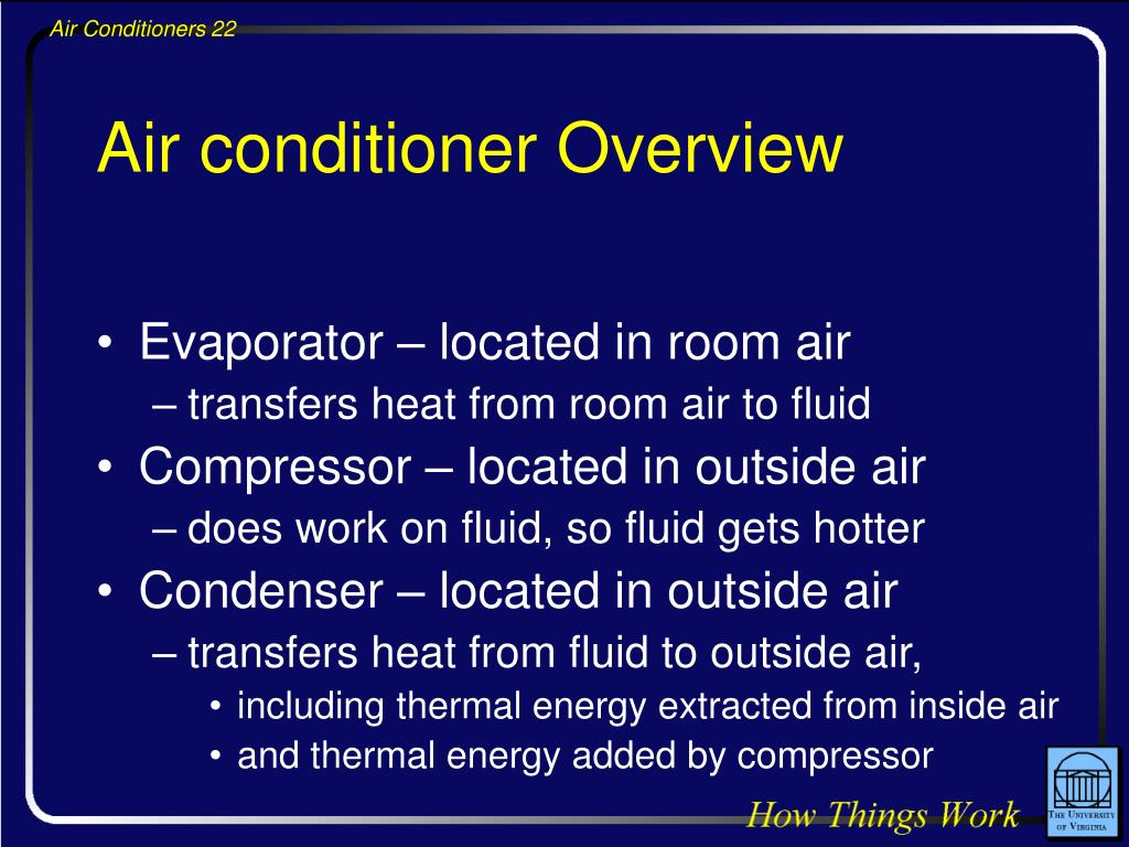 Air conditioner Overview