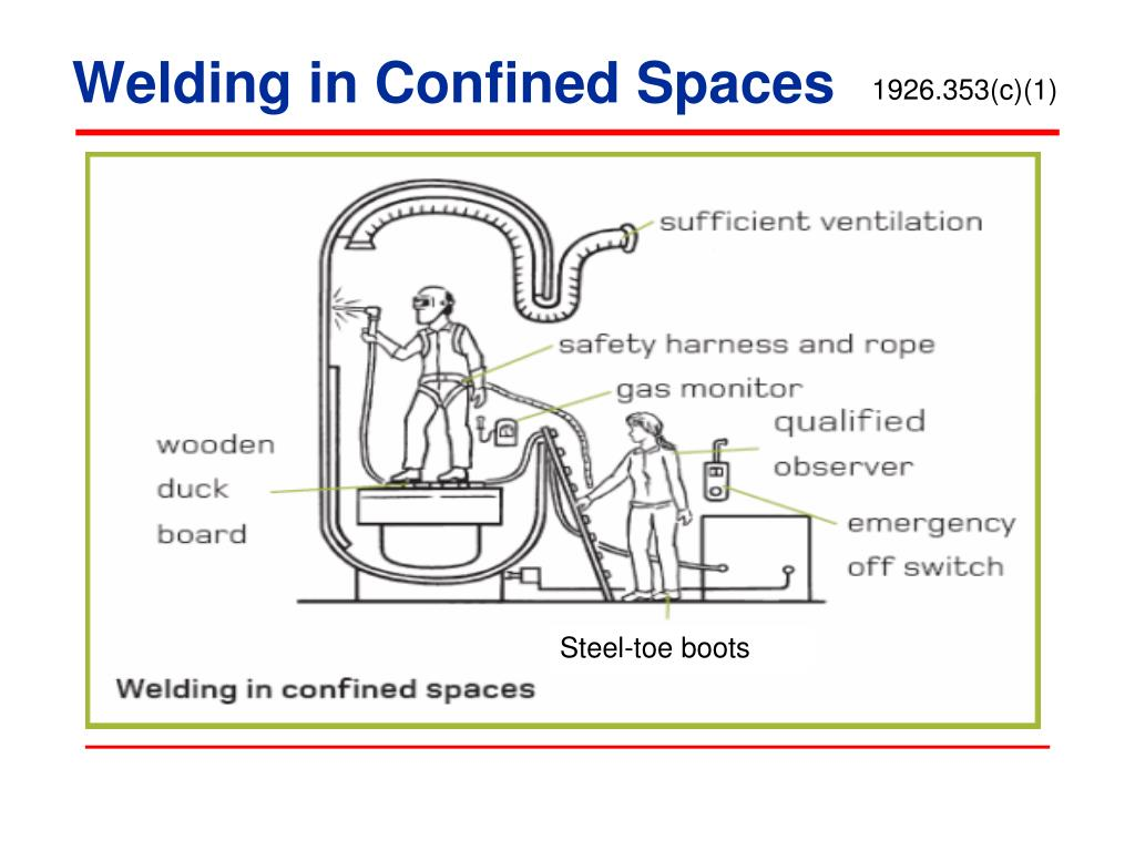 Welding in Confined Spaces