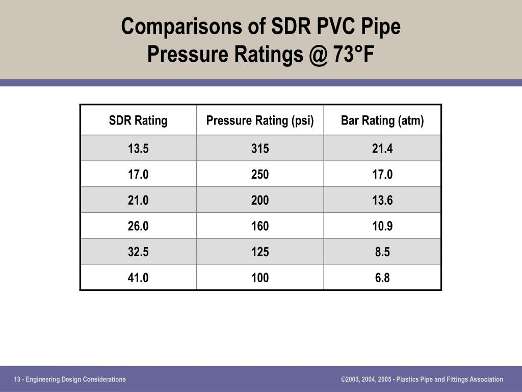 Comparisons of SDR PVC Pipe