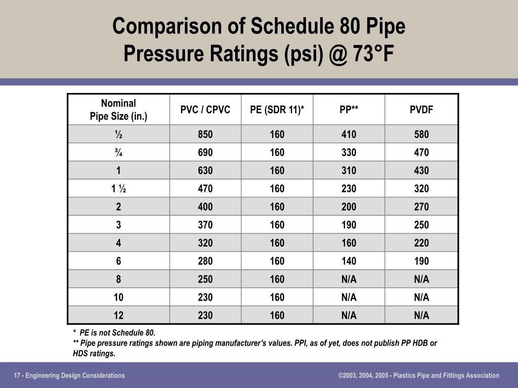 Comparison of Schedule 80 Pipe