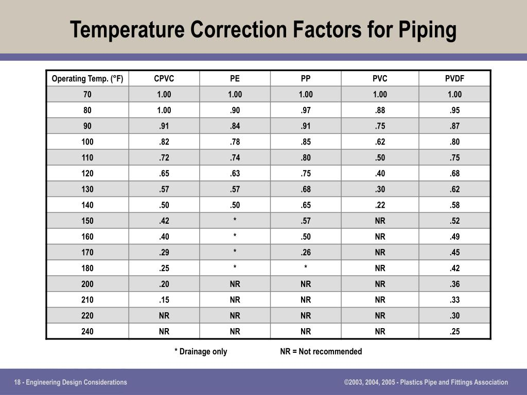 Temperature Correction Factors for Piping