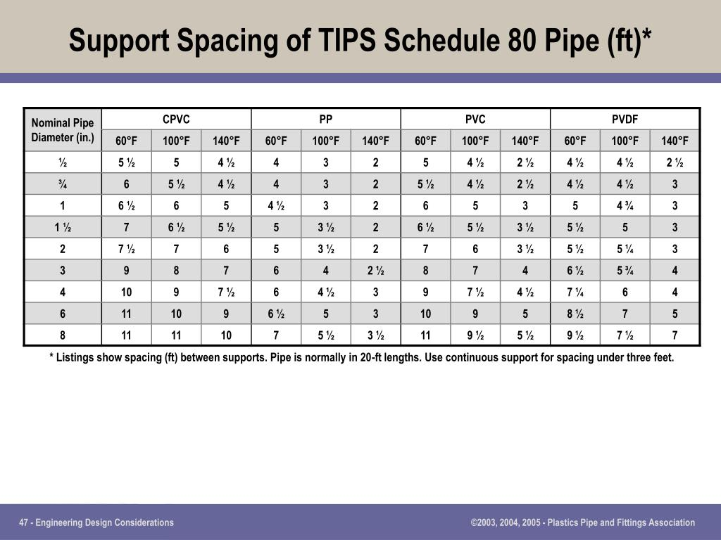 Support Spacing of TIPS Schedule 80 Pipe (ft)*