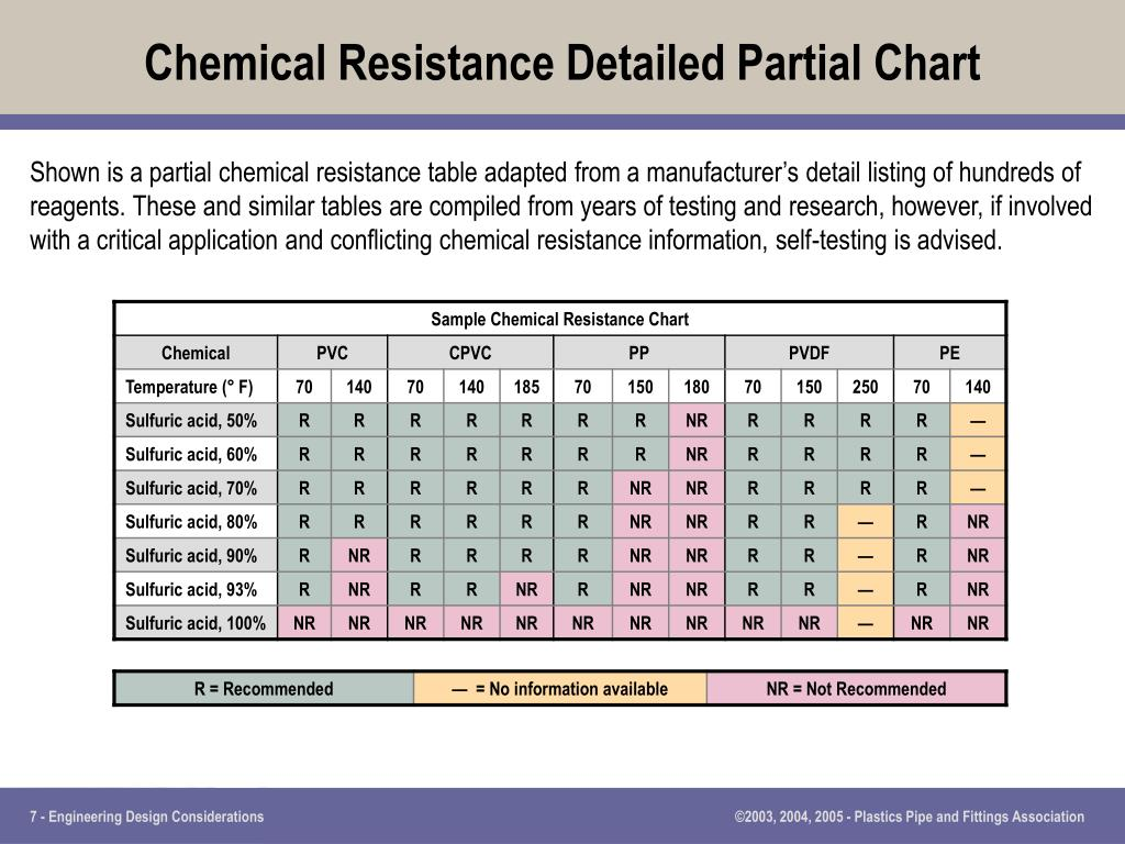 Chemical Resistance Detailed Partial Chart