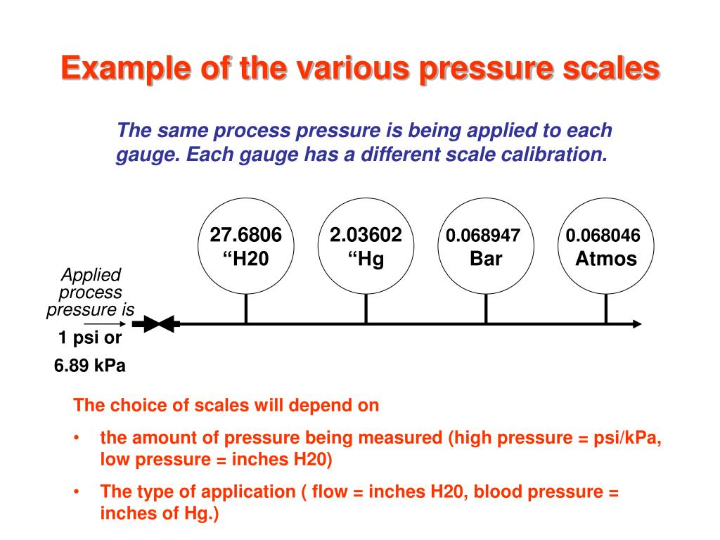 Example of the various pressure scales