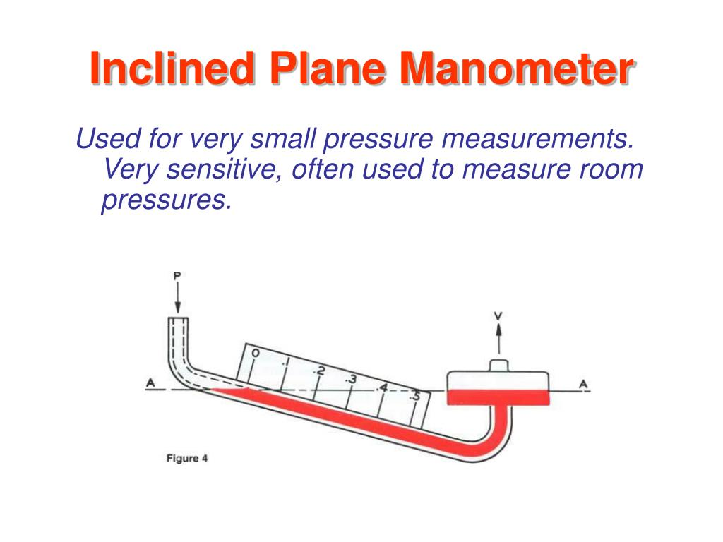 Inclined Plane Manometer