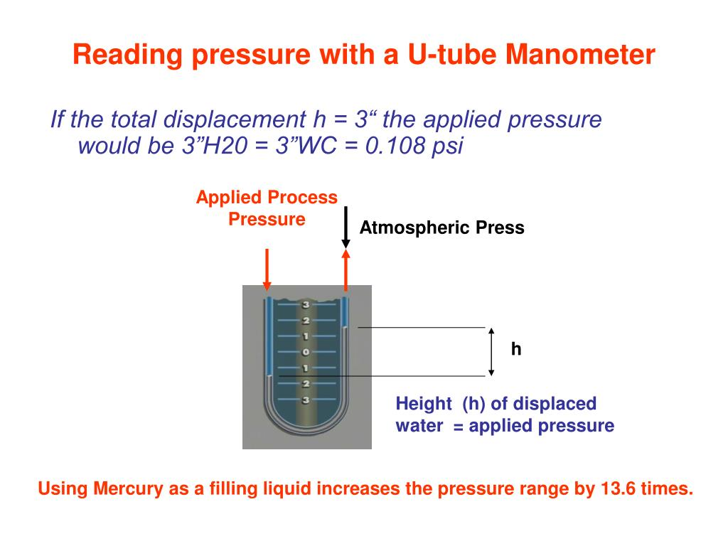 Applied Process Pressure