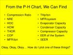 from the p h chart we can find