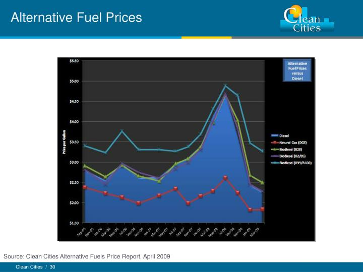 Alternative Fuel Prices
